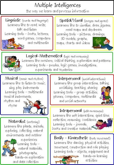Test Intelligenze by The 25 Best Intelligences Activities Ideas On