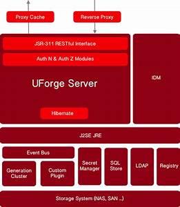 Uforge Platform Overview  U2014 Uforge Appcenter Admin