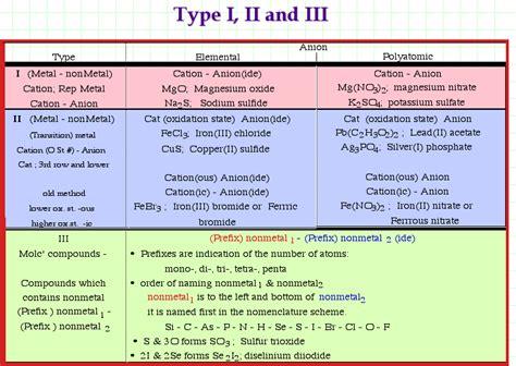Chemical Nomenclature Tutorial Pdfeports786webfc2com