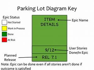 Use A Parking Lot Diagram To Keep Your Stakeholders Up To