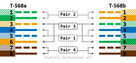 568b Wiring Diagram Pdf by Ethernet Wiring 568a And 568b V4 Practical Networking Net