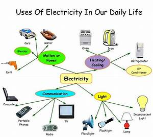 Where does Electricity come from ?   Know-It-All