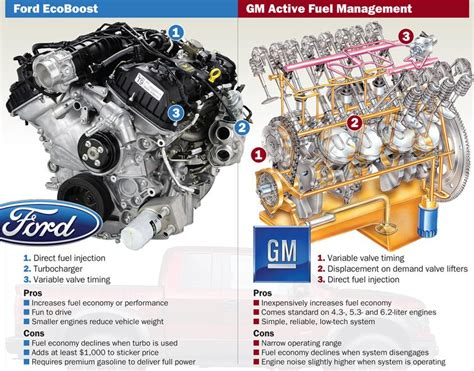 Gm 5 3 Engine Diagram by Ford Ecoboost Vs Gm Active Fuel Management