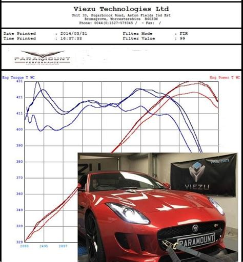 17 Best Images About Dyno Charts On Pinterest