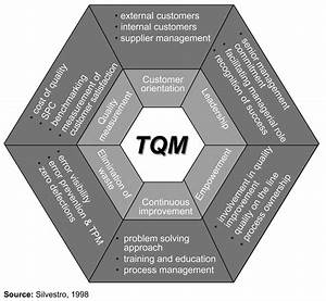 Quality And Productivity Forum What Is Tqm