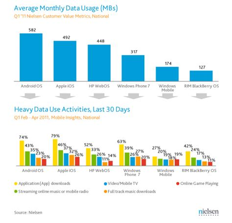 what uses data on phone newswire android leads in u s smartphone market