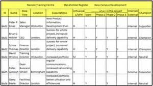 Project Stakeholder Register