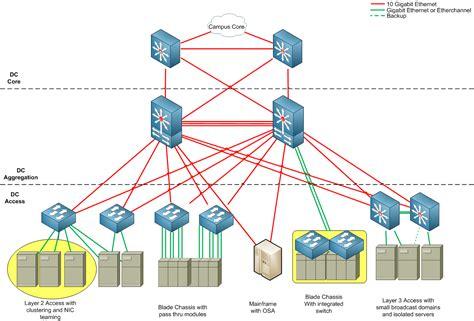 data center design 网络虚拟化技术大观