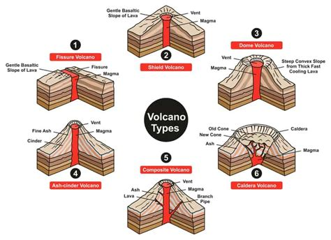 Interesting Facts About Volcanoes Swedish Nomad