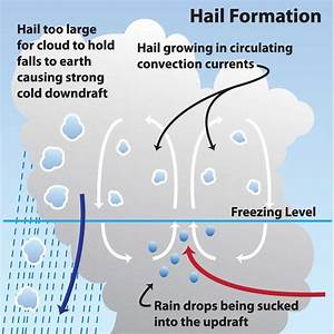 Noaa Scijinks    What Makes It Rain