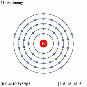 Sb Antimony – Element Information, Facts, Properties ...