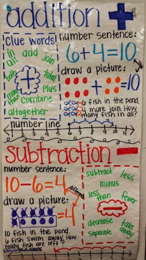 awesome  grade anchor charts    wait