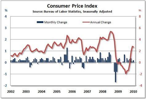 bureau of labor statistics consumer price index consumer price index calculator bureau of labor statistics