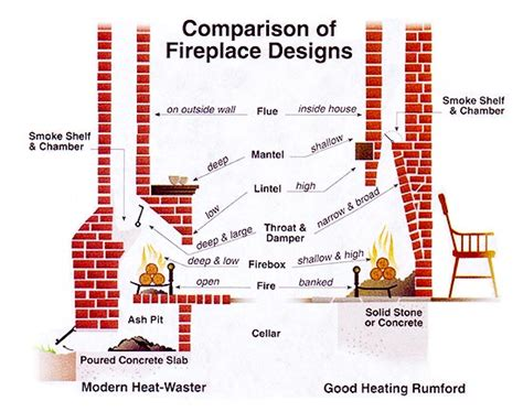brick chimney design practical fireplace heating renewable energy mother earth news