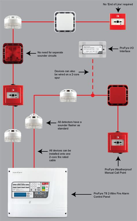 addressable fire alarm system wiring diagram bookmark