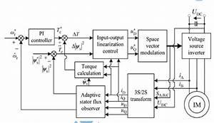 Asoka Technologies   Novel Direct Torque Control Based On