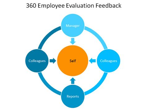 360 Performance Evaluation Template by 360 Employee Evaluation Feedback Template For Powerpoint