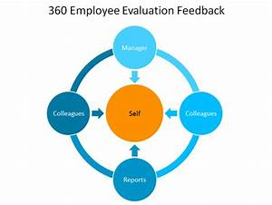 Image gallery 360 performance review for 360 performance evaluation template