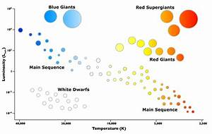 Image Result For Hertzsprung Russell Diagram
