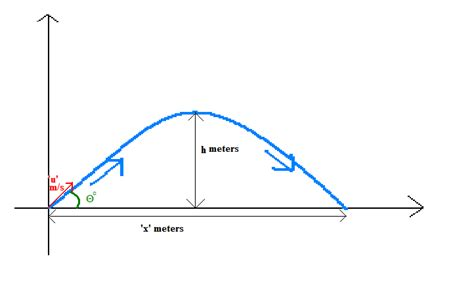 Study Online Range Equation For Projectile Motion