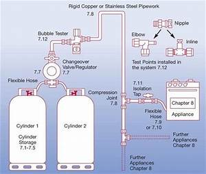 Gas System Diagram