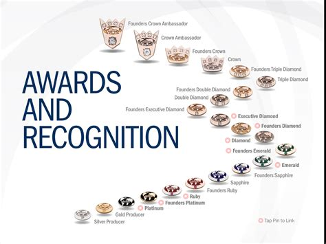 Amway Recognition Levels - Amway Leaders