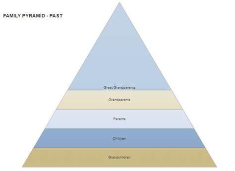 Creating Pyramid Diagram Lucidchart