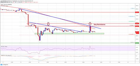 This tool emits two different. Bitcoin Is Forming a Double Top At $6,000, And Now At Risk Of a Big Drop | NewsBTC
