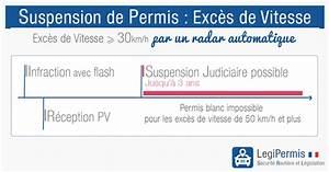 Suspension Permis De Conduire Exces De Vitesse : retrait de permis pour exc s de vitesse les risques legipermis ~ Medecine-chirurgie-esthetiques.com Avis de Voitures