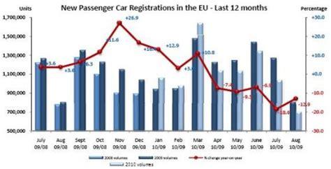 European Car Sales Fall Sharply
