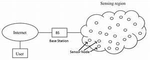 Basics Of Wireless Sensor Networks  Wsn