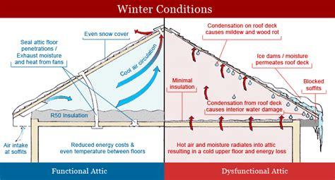 crawlspace vapor barrier attic insulation diagram positives ventilation