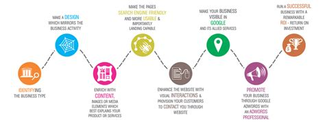 web design  development service  chennai cms