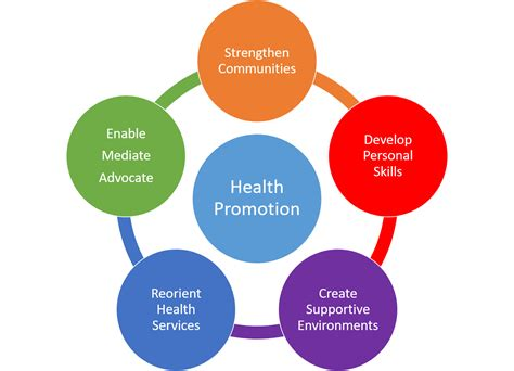 BA in HHP - Health Promotion | Department of Health and ...