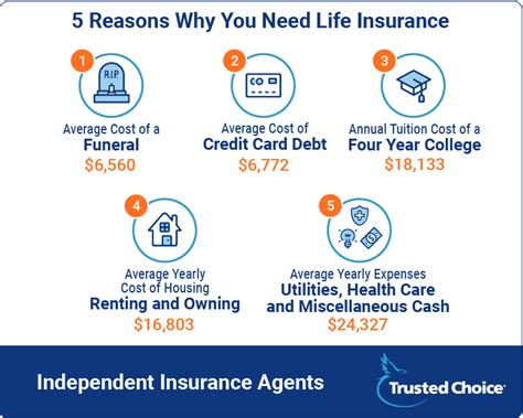 4 universal life insurance may lapse prematurely due to inadequate funding (low or no premium), increase in cost of insurance rates as the insured grows older, and a low interest crediting rate. How Much Does Life Insurance Cost A Month - Thismylife Ing