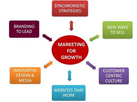 Marketing Strategies - marketing sales workshops with free consultation