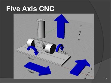 5 Axi Lathe Axi Diagram introduction to 5 axis cnc machine