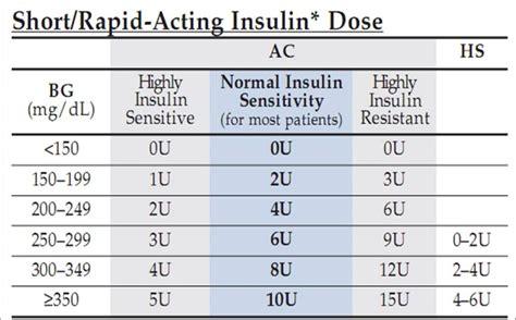 novolog sliding scale  regular insulin sliding scale ri sliding scale diabetes