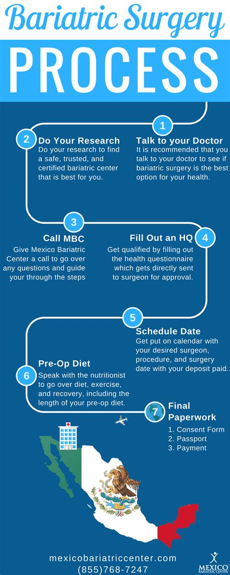 Learn how bariatric surgery coverage works with medicare. Bariatric Surgery Process - Mexico Bariatric Center