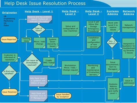 help desk escalation process your it operations guide redmondmag com