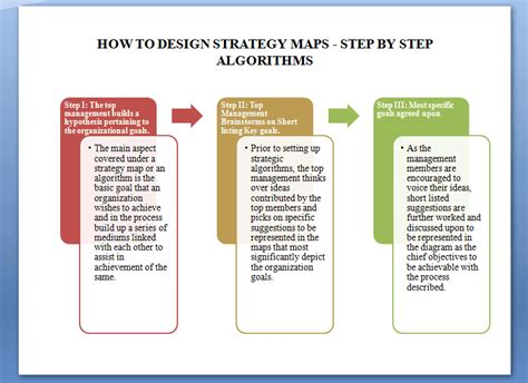 Strategy Maps  How To Use The Business Strategy Map