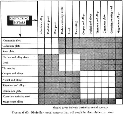 dissimilar metals corrosion chart  picture  chart anyimageorg