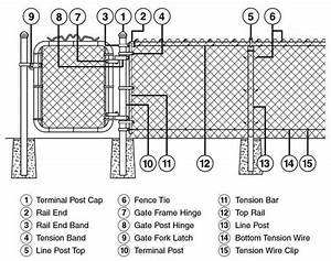 Chain Link Install Manual In 2019