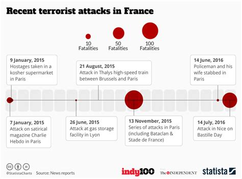 All the terror attacks against France in the past 18 ...