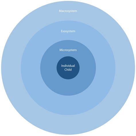 Bronfenbrenner Theory Essay by Essay On Urie Bronfenbrenner Ecological Theory