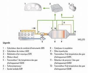 Filtre A Particule Nettoyage : nettoyage du filtre particules fap nettoyage du filtre particules ~ Medecine-chirurgie-esthetiques.com Avis de Voitures
