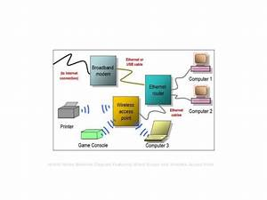 Ethernet Router Network Diagram  By Bradley Mitchell