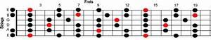 F  Minor Pentatonic Scale