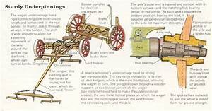Covered Wagon Undercarriage Diagram