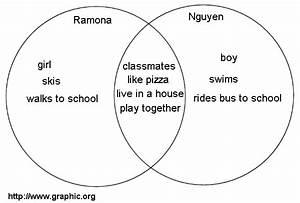 Basic Venn Diagrams